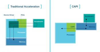 Coherent Accelerator Processor Interconnect CAPI