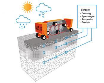 In der BASt werden verschiedene Messgeräte und -fahrzeuge eingesetzt, hier zum Beispiel der Mobile Load Simulator MLS30.
