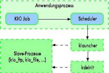 kdeinit und klauncher beschleunigen den Start von KDE-Programmen und -Diensten.