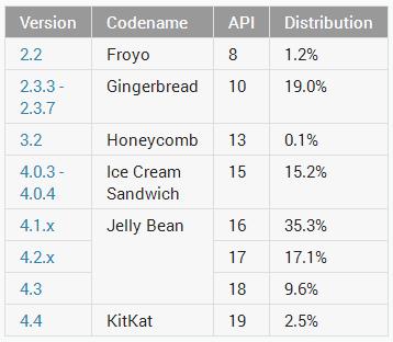 Android-Verteilung zum 3. März