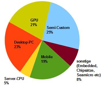 AMD-Umsatz im 3. Quartal 2013