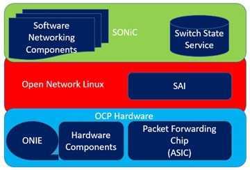 Schichtenmodell von Microsofts offener Switch-Architektur