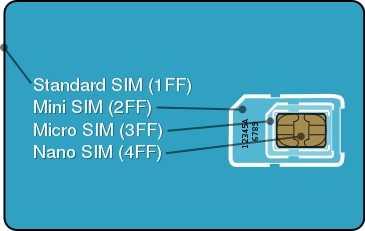Die 4 Formate von SIM-Karten