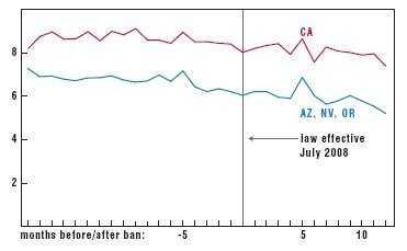 Unfallzahlen vor und nach der Einführung eines Handyverbotes in Kalifornien.