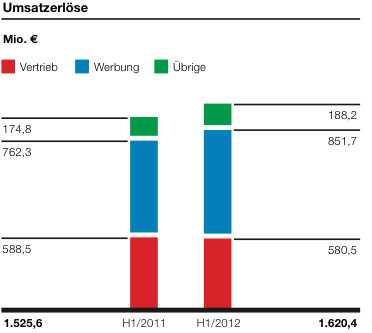 Umsatz Axel Springer