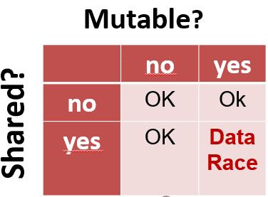 C++ Core Guidelines: Regeln zu Konstanten und zur Unveränderlichkeit