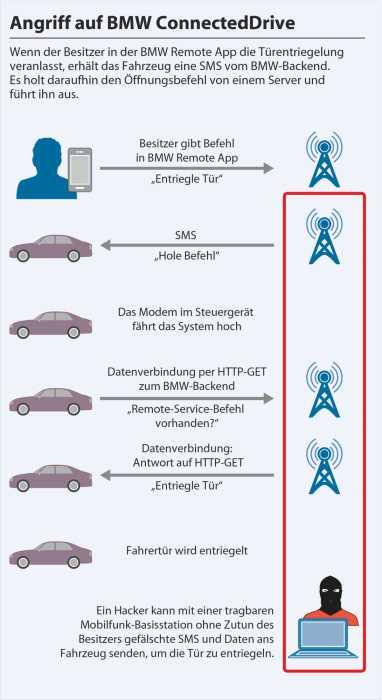 Angriff auf BMW ConnectedDrive