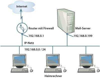 Homeserver im lokalen Netzwerk