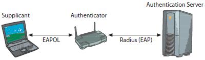 Bei Radius reicht der Authenticator – ein WLAN-Access-Point oder ein 802.1x-fähiger Switch – Anmeldeanfragen an den Authentication Server weiter. Der entscheidet, ob der Antragsteller (Supplicant) Zugang bekommt.