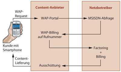 Der WAP-Billing-Prozess läuft im Hintergrund zwischen Content-Anbieter und Mobilfunk-Anbieter ab. Oft ist noch ein Payment-Anbieter als Mediator zwischengeschaltet.