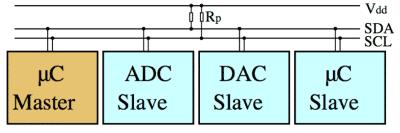 IIC-Bus verbindet Master und Slaves über 4 Leitungen