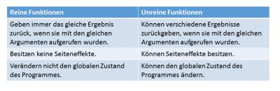 C++ Core Guidelines: Definition von Funktionen