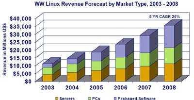 Die Entwicklung des Linux-Marktes bis 2008 (Quelle: IDC)