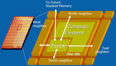 Grafik Chip-Architektur