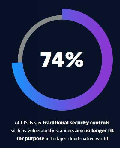 CISO-Studie 2021 von Dynatrace: 74% der Befragten geben an, dass traditionelle Sicherheitskontrollen wie Schwachstellenscanner in der heutigen Cloud-nativen Welt nicht mehr ihren Zweck erfüllen.