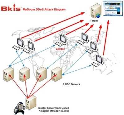 blog_ddos-attack-diagram.jpg