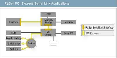 Ein Anwendungsbeispiel für Turbo PCI Express/RaSer