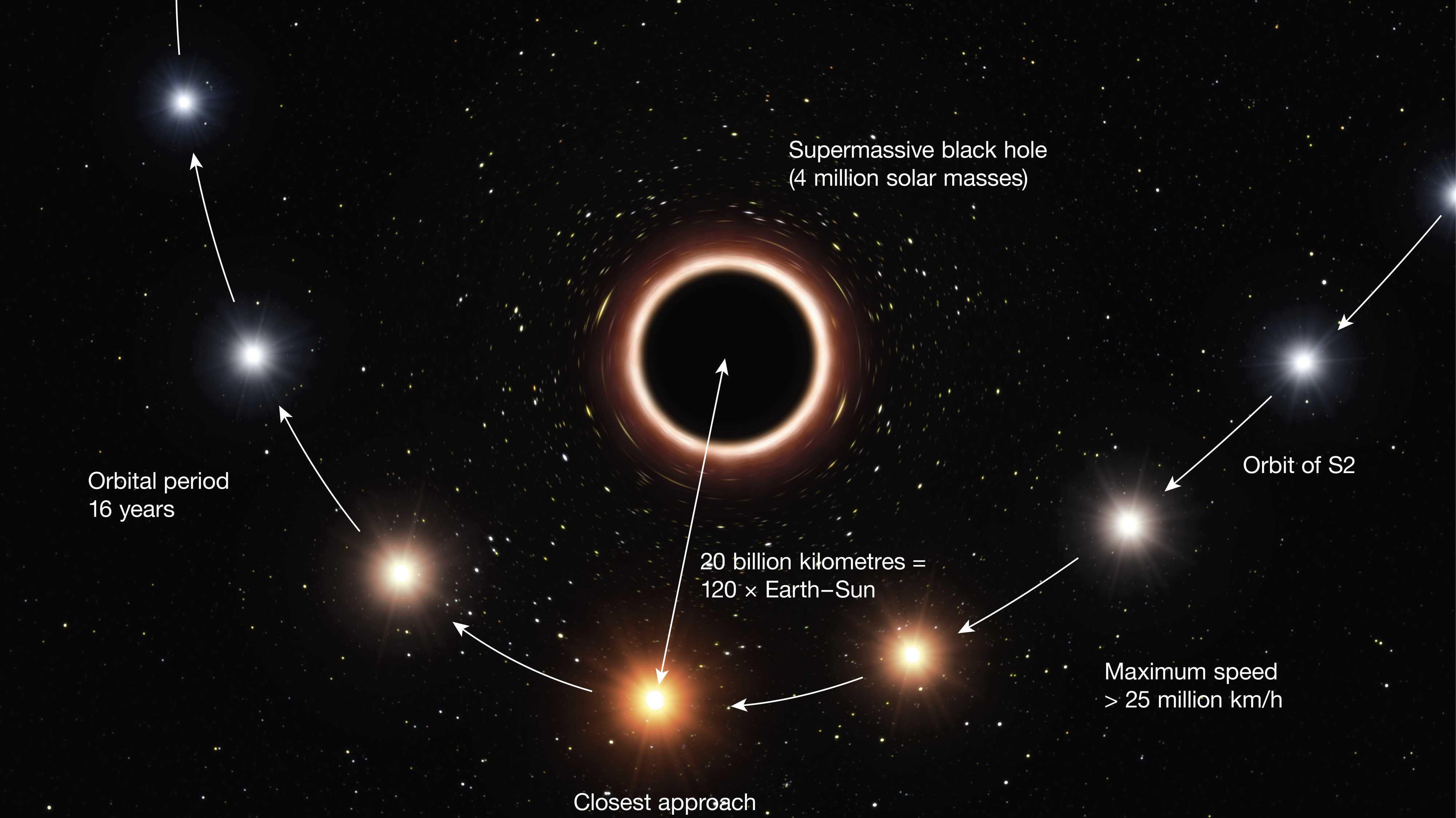 Stern rast an Schwarzem Lich vorbei und bestätigt Relativitätstheorie