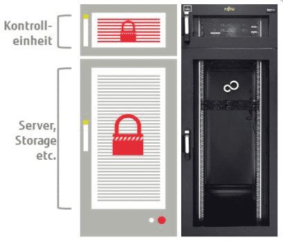 Zugangskontrolle im Rack