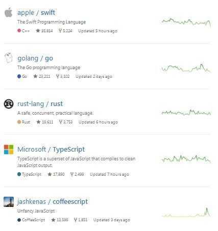 Top 5 bei GitHub