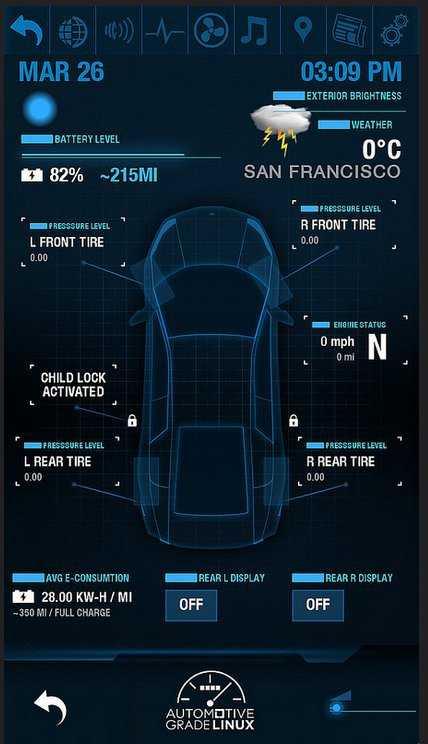 Das Dashboard zeigt Informationen über das Auto an.