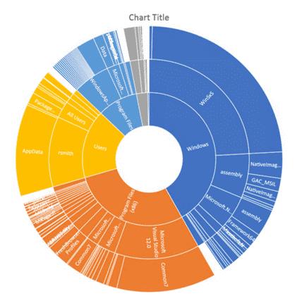 Ein Chart in Excel 2016 zeigt die Belegung des Datenträgers. Das zugehörige PowerShell-Skript stellt das Office-365-Team in seinem GitHub-Repository bereit.