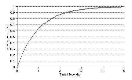 In der Zeitkonstante R x C erfolgen weitere 62.3% Ladung