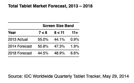 Die Marktforscher gehen davon aus, dass der Anteil der Tablets mit großem Display wächst