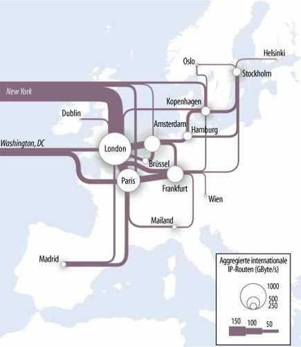 Die meisten europäischen IP-Routen liegen im Dreieck zwischen den Internet-Hauptstädten London, Paris und Frankfurt.