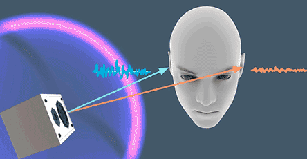 Das SDK bezieht Pegel- und Laufzeitdifferenz von Klängen ein.