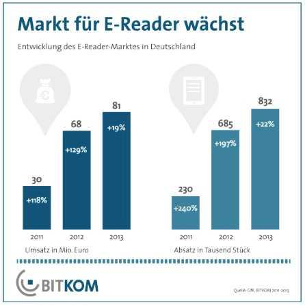 E-Book-Reader-Markt