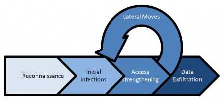Die sogenannte Kill Chain eines typischen APT-Angriffs besteht aus den vier Stufen: Aufklärung, initiale Infektion, Ausbreiten und schließlich dem Exfiltrieren der gestohlenen Daten. Die beobachteten Angriffe auf IoT-Devices gehörten zu Stufe zwei.