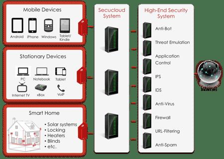 Das Start-up schleust den Datenverkehr durch ein eigenes Sicherheitssystem, das in Deutschland steht.
