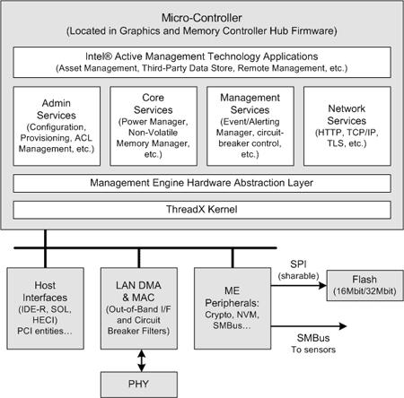 Intel Management Engine (ME)