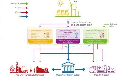 """Grüner Wasserstoff: Siemens Energy, HH2e und Juniper planen """"Zukunftskraftwerk"""""""