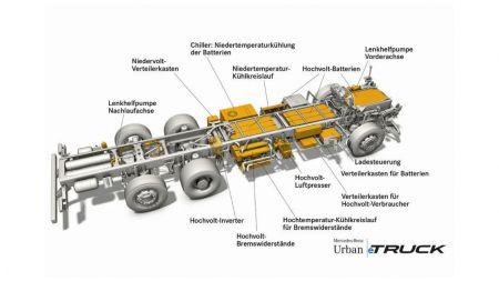 Alternative Antriebe: Daimler macht Lastwagen-Sparte flott