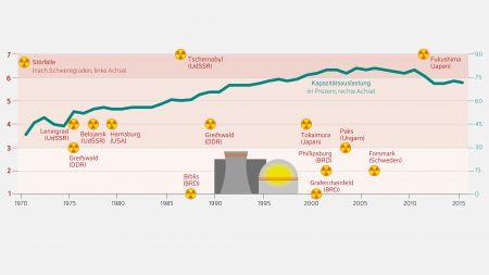 Zu störanfällig und unzuverlässig: Für das DIW hat Atomkraft keine Zukunft