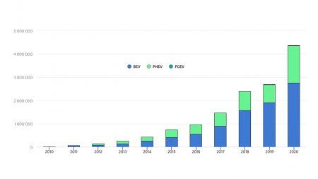Energieagentur: Elektroautos sind weiter im Kommen
