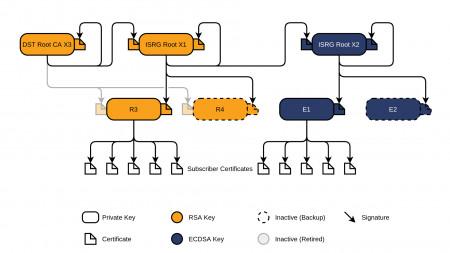 Let's-Encrypt-Zertifikate: Ruckler am 30. September möglich