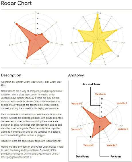 Der Dataviz Catalogue erklärt jeden erdenklichen Diagrammtyp detailliert – auch sortiert nach Anwendungsgebiet.