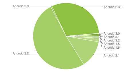 Laut diesen Google-Zahlen vom Spetember 2011 laufen inzwischen über 80 Prozent der Android-Geräte mit 2.2 oder neuer.