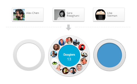Googles +Circles