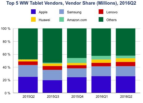 Entwicklung der Marktanteile der fünf größten Hersteller