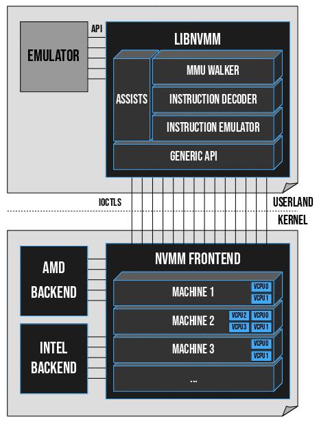 Übersicht des Designs von NVMM