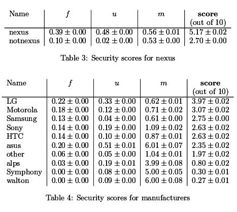 Android-Hersteller im Vergleich: Wer ist bei Sicherheitsupdates am verlässlichsten?