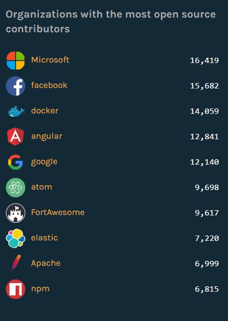 Über 16.000 Open-Source-Contributors auf GitHub kommen von Microsoft.