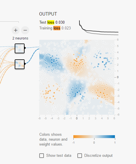 Das geht noch besser: Die Farbe der Punkt entspricht den (Test-) Daten, die des Hintergrundes dem, was das Netz für die bestimmte Region vorhersagt.