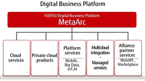 Fujitsu erweitert Cloud-Angebot