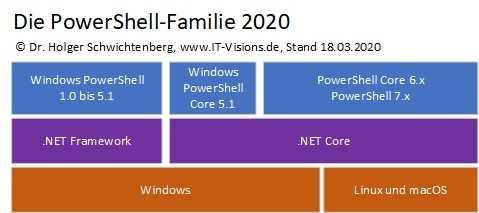 PowerShell 7.0:Die PowerShell-Familie 2020