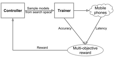 Ablauf des Reinforcment-Learning-Kreislaufs in Mnas Net